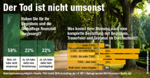 2016-12_sterbegeld-chart_3_578x300px