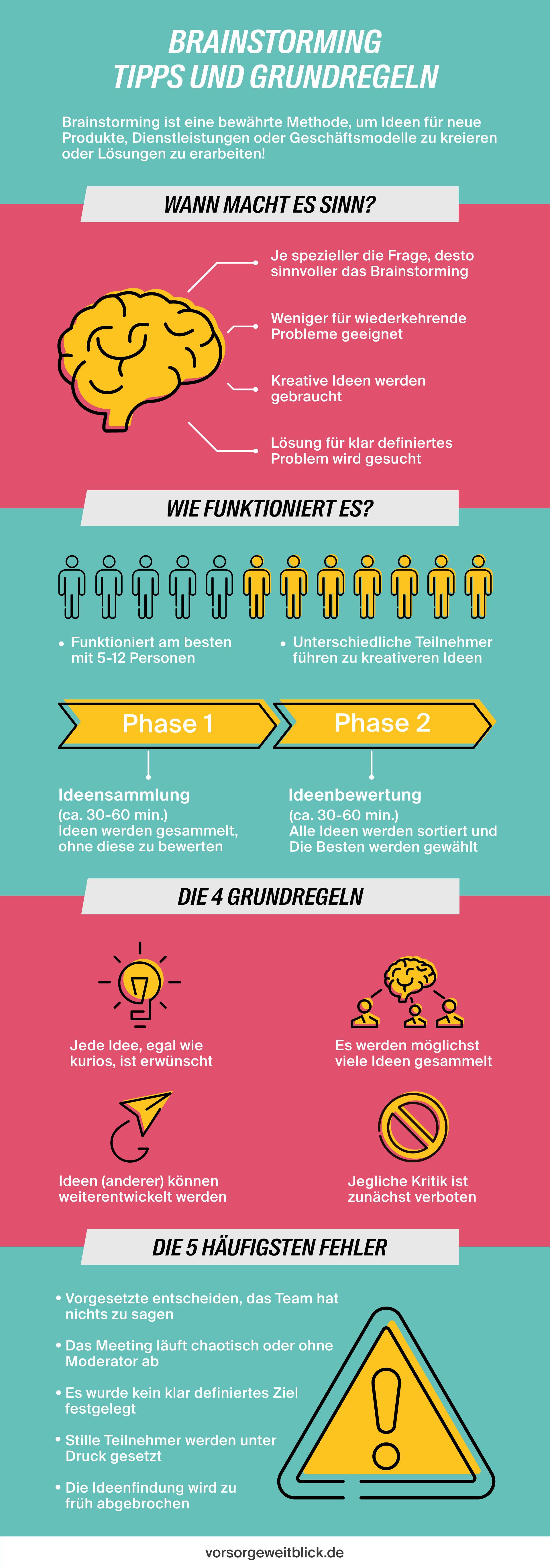 Infografik mit Tipps und Grundregeln zum Brainstorming.