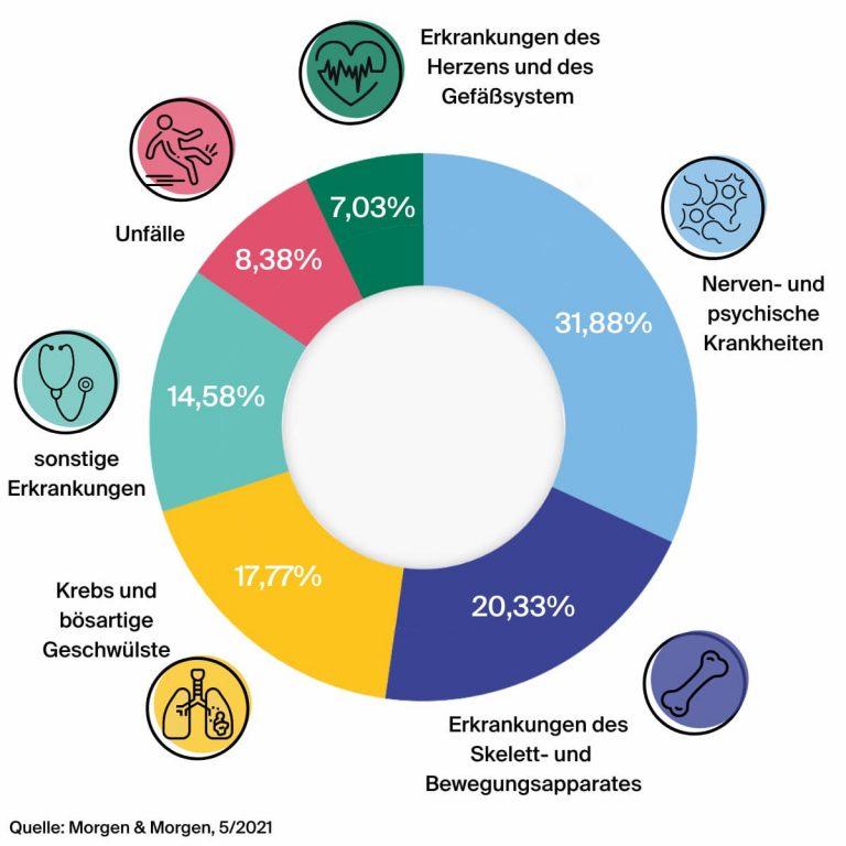 Infografik: Gründe für die Berufsunfähigkeit.